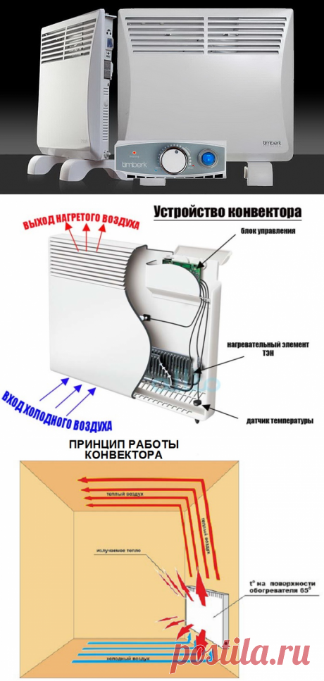 Конвекторный обогреватель: плюсы и минусы, какой лучше выбрать