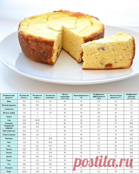 Примерное меню правильного питания для похудения на неделю с рецептами
