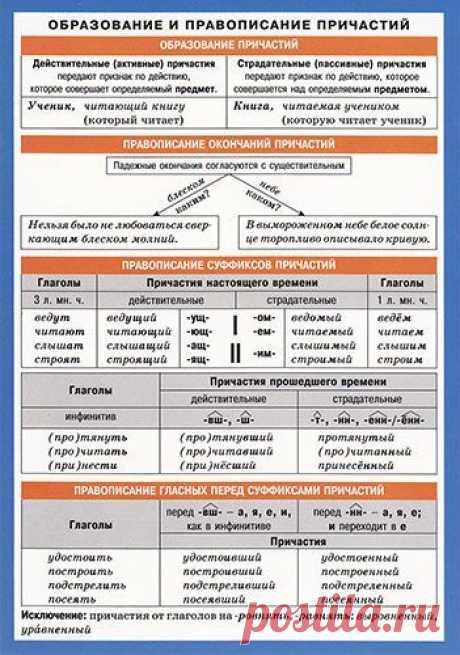 Образование и правописание причастий