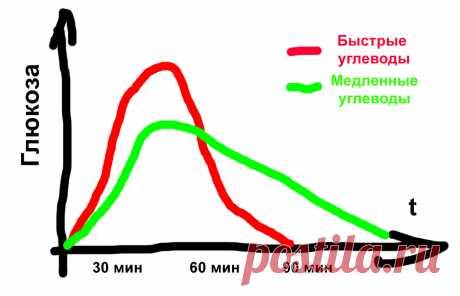 Какие продукты содержат быстрые углеводы, которые я больше не ем. Список продуктов. | Мужчина на правильном питании | Яндекс Дзен