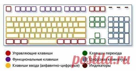 Комбинации на клавиатуре, которые могут облегчить Вашу жизнь. | Сайт для веб мастеров