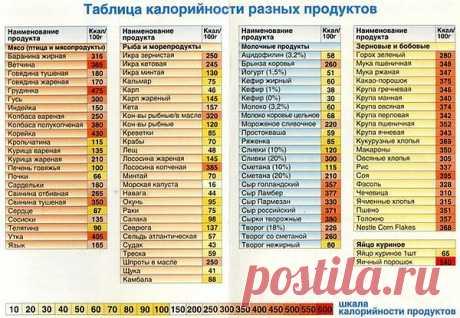 таблица калорийности разных продуктов.