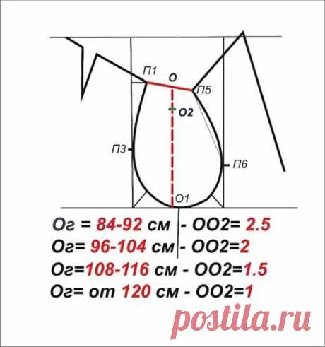 Calculation of depth of an armhole