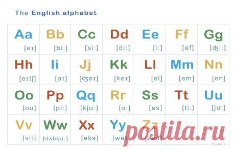Английский алфавит: таблица с транскрипцией и русским произношением | KeFLine Английские буквы и их транскрипция. Плюс ходовые сочетания английских букв. Понятно и доступно. Приветствую вас, мои дорогие читатели. Сегодня мы