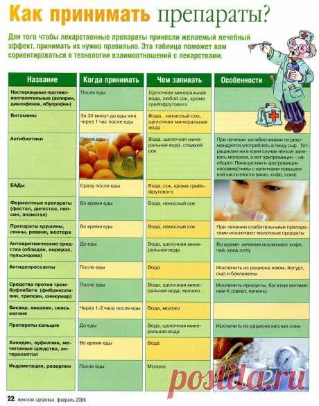 Как принимать лекарственные препараты