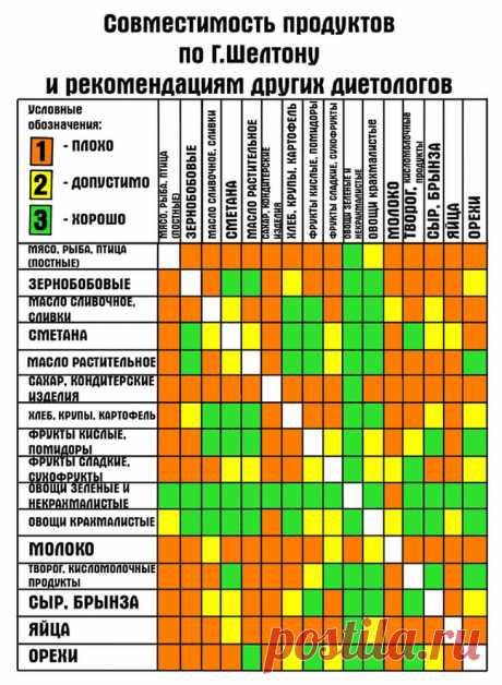Совместимость продуктов по Шелтону, рекомендации диетологов. Медицина, плакаты медицинской тематики   Научно-философское общество