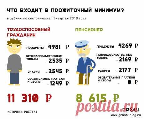 Почему пенсия ниже МРОТ и прожиточного минимума? - ГРОШ: