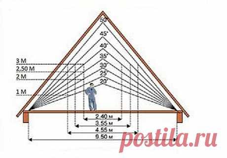 Достоинства и недостатки разных углов наклона крыши. | Строим дом | Яндекс Дзен