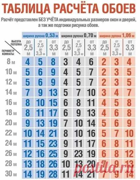 Полезный совет о том, как рассчитать обои Бери на заметку!