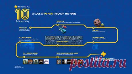 ALL4GAMES.RU - Бесплатные игры PS Plus (Июль 2020)