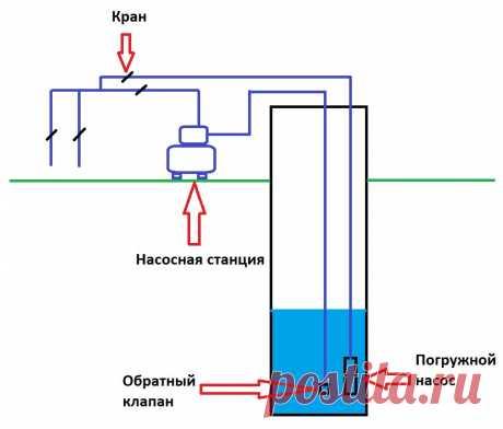 Водопровод на даче. Соединение ПНД и пласкиковых труб муфтами. | ElektroTechLife | Яндекс Дзен