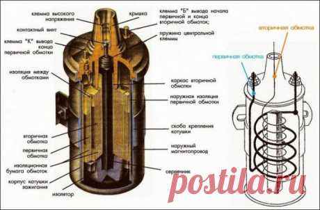 How to define that the coil of ignition is faulty \ud83d\udea9 Spare parts and aksessuarya