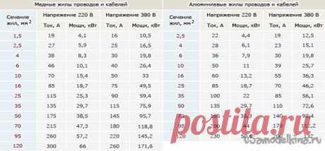 Расчёт сечения провода для домашней электросети