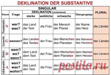 Склонение существительных в немецком языке   Немецкий язык онлайн. Изучение, уроки.