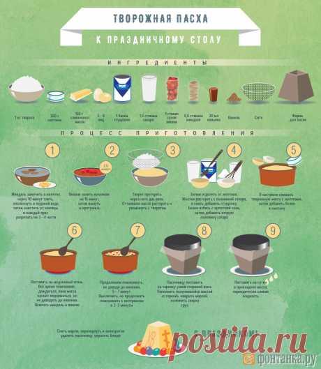 Простые рецепты к пасхальному столу. Инфографика Инфографика: Фонтанка» предлагает несколько простых рецептов традиционных пасхальных блюд - творожной пасхи и кулича, а также натуральную технологию покраски яиц.