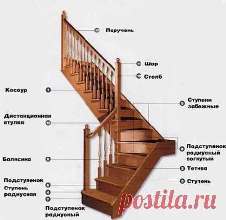 Как рассчитать лестницу в доме | OK.RU