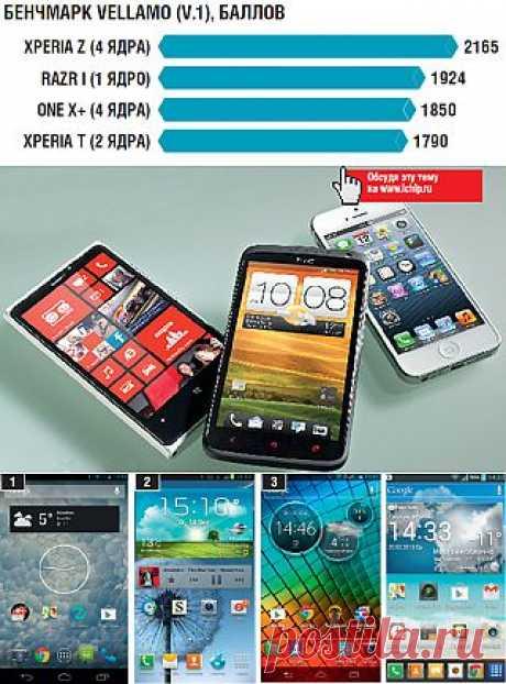 Выбираем лучший смартфон