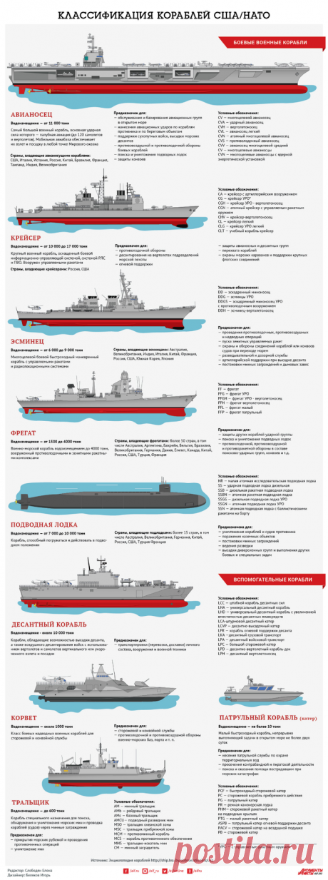 Классификация кораблей НАТО. Инфографика В акватории Черного моря начались учения Sea Breeze-2021 с участием кораблей стран-членов НАТО. Они будут самыми масштабными за последние 20 лет. Всего в маневрах будут участвовать 32 корабля и 40 сам...