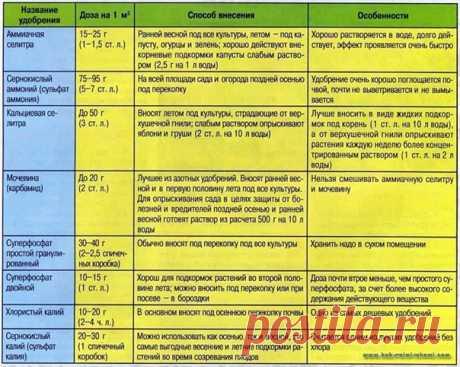 Нормы и дозы удобрений по сезонам - таблица