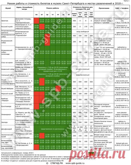Сводная таблица: режим работы и стоимость билетов, адреса и сайты музеев Санкт-Петербурга, пригородов и мест развлечений 2018 г.