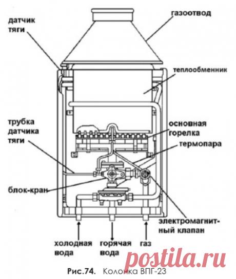 Газовая колонка ВПГ-23   Энциклопедия домовладельца