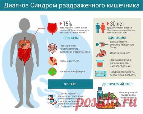 Как лечить синдром раздраженного кишечника? | Школа здоровья | Яндекс Дзен