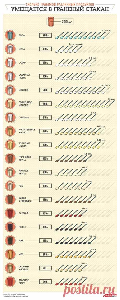 Es cuántos gramos de los productos distintos cabe en el vaso tallado. La instrucción   los Productos y las bebidas   la Cocina   los Argumentos y los Hechos
