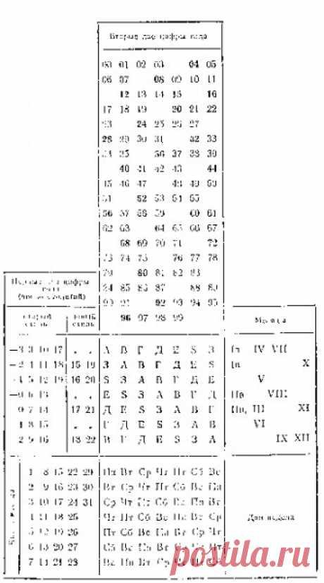 «вечный» табель-календарь для определения дня недели любой календарной даты старого и нового стиля