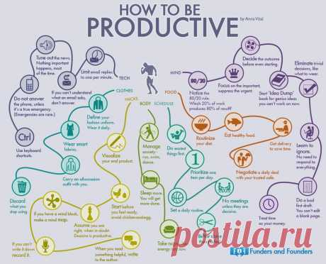 Funders and Founders Notes - How to Be Productive The Mindmap of 35 Habits of...