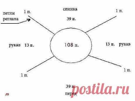 КАК РАСПРЕДЕЛИТЬ ПЕТЛИ для вязания реглана сверху вниз Прежде, чем делать расчеты для реглана(впрочем, как и для всего остального), необходимо связать контрольный образец для определения плотности вязания. Важно! Чтобы избежать погрешности, не поленитесь связать образец размером не меньше 15см х 15см. После этого определяем, сколько петель приходится на 1 см. Для этого подсчитываем количество петель в 10 см. Предположим, на 10 см приходится 30 петель. Тогда 1см = 3п.  Изме...