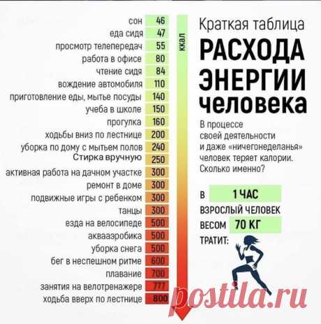 Таблица расхода энергии. Энергию вы расходуете всегда, даже если спите. Обязательно сохраните и будьте здоровы! ....