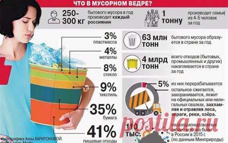 А вы знаете, как вам начисляют плату за вывоз мусора? Найдите свой регион в таблице «Предельные единые тарифы на услугу регоператора по обращению с ТКО»: https://news.solidwaste.ru/predelnye-tarify-na-uslugi-regionalnogo-operatora/ А здесь - таблица «Нормативы накопления ТКО по всем субъектам РФ»: https://news.solidwaste.ru/tablitsa-normativov-nakopleniya-tko-po-vsem-subektam-rf/  Своды сделаны Редакцией федерального журнала «ТБО».  #ЖКХКонтроль #ЖКХрегионы #Жкх #Жку #Мкд ...