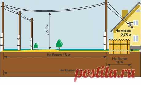 Хозяин участка планирует провести на участок электричество: пошаговая инструкция с рекомендациями. Минимальная стоимость услуги составит 550 рублей.