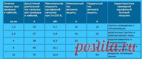 Таблица для выбора проводов и автоматов под нагрузку