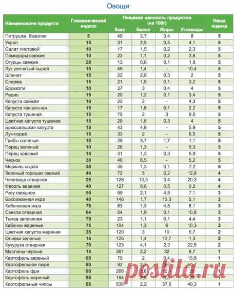 Полная таблица калорийности и гликемического индекса продуктов.  У мяса в столбике гликемического индекса прочерк, потому что мясо не содержит углеводов.