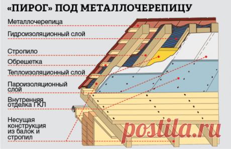 Тепло и не дует: утепляем крышу и перекрытия в частном доме
