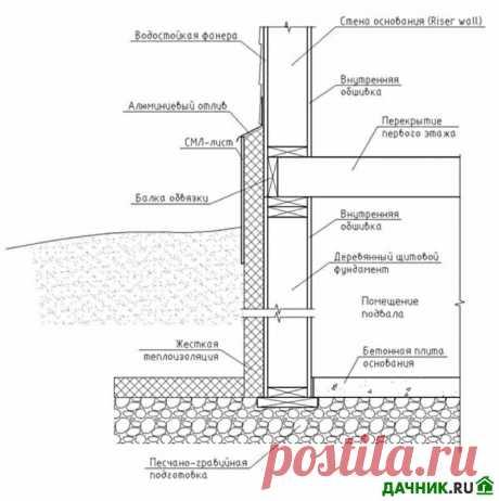 Свайно-ленточный фундамент – достоинства и недостатки, область применения   6 соток