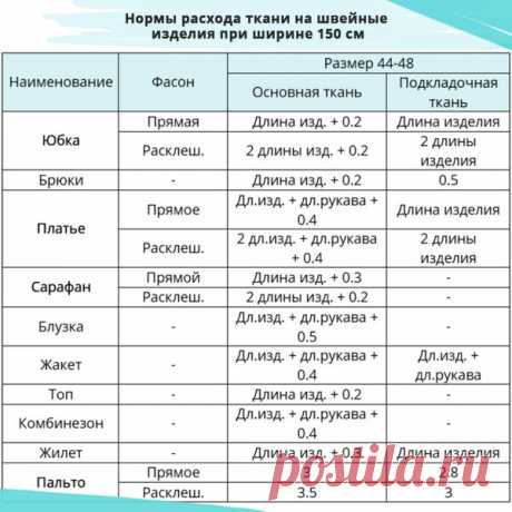 Расход ткани | Школа шитья CUT&SEW | Яндекс Дзен