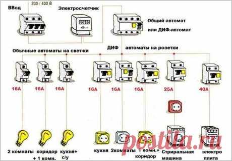 Проводка в доме: подключение электрики своими руками, схема электрификации