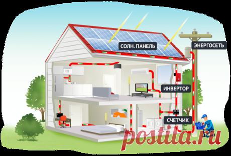 """EcoTech - Солнечные электростанции для дома под """"зеленый"""" тариф в Украине"""