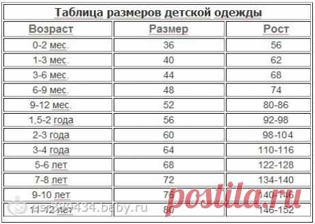 детские размеры и возраст таблица: 18 тыс изображений найдено в Яндекс.Картинках