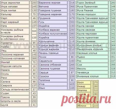 Полная таблица калорийности продуктов питания и готовых блюд.