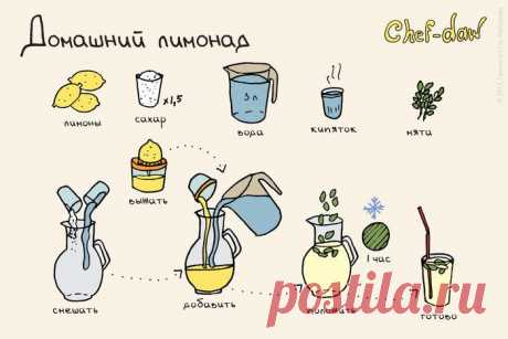 Домашний лимонад. Рецепт картинка.