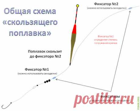 Скользящий поплавок : основные его особенности и характеристики. Как он используется?   Рыбалка-БЛОГ   Яндекс Дзен