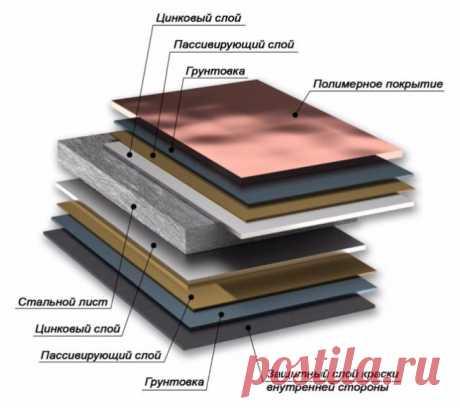 Важна ли толщина листа металлочерепицы? Толщина листа металлочерепицы варьируется от 0,35 до 0,55мм. Чем тоньше, тем, разумеется, дешевле.  Разбираем варианты от самой тонкой и дешевой стали, до наиболее дорогой.
