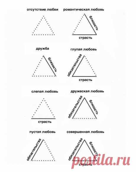 Треугольная теория любви Роберта Стернберга.