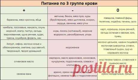 диета по группе крови 3 отрицательная таблица продуктов для женщин: 10 тыс изображений найдено в Яндекс.Картинках