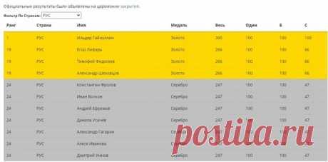 2020 октябрь. Сборная России завоевала 11 медалей на Азиатской-Тихоокеанской олимпиаде по информатике Asia-Pacific Informatics Olympiad (APIO-2020) - 4 золотых и 7 серебряных, уступив по количеству золотых медалей лишь сборной Китая. В олимпиаде приняли участие школьники из 34 стран мира