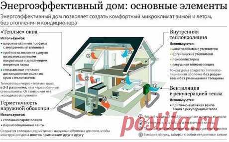 Качество загородного дома (полезно знать)  На сегодняшний день строительный рынок полон предложений готовых проектов, выбрал заплатил и тебе сразу же возводят дом.  Главное выбрать комплектацию... Но к сожалению строя дом люди не знают о качестве материалов и их эксплуатационных свойствах.Поэтому зачастую дом либо плохо утеплен и просто недолговечен.  Важно помнить, что важно качество, а не площадь.  Хорошо когда ваш дом - ваша крепость, где вы не зависите от таких внешних...