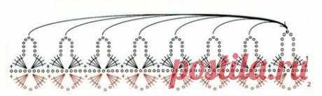 Используйте декоративную кайму вместо кистей. Для вас 12 схем вязания крючком.   Аmazing Ideas Gallery   Яндекс Дзен